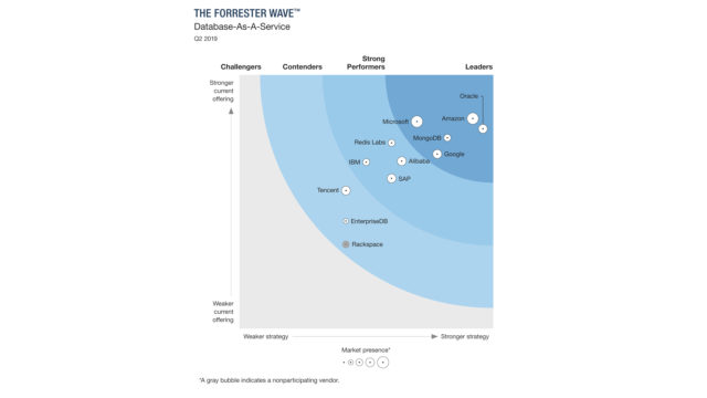 The Forrester Wave - DBaaS - Database-As-A-Service, Q2 2019