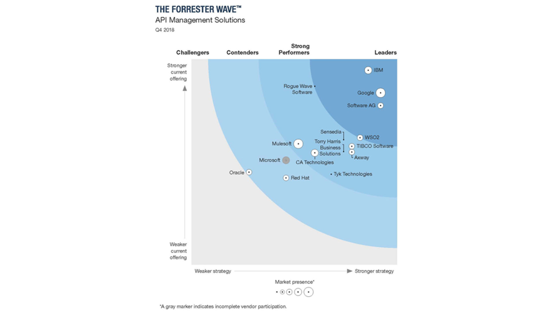 grafico API management Forrester 2018