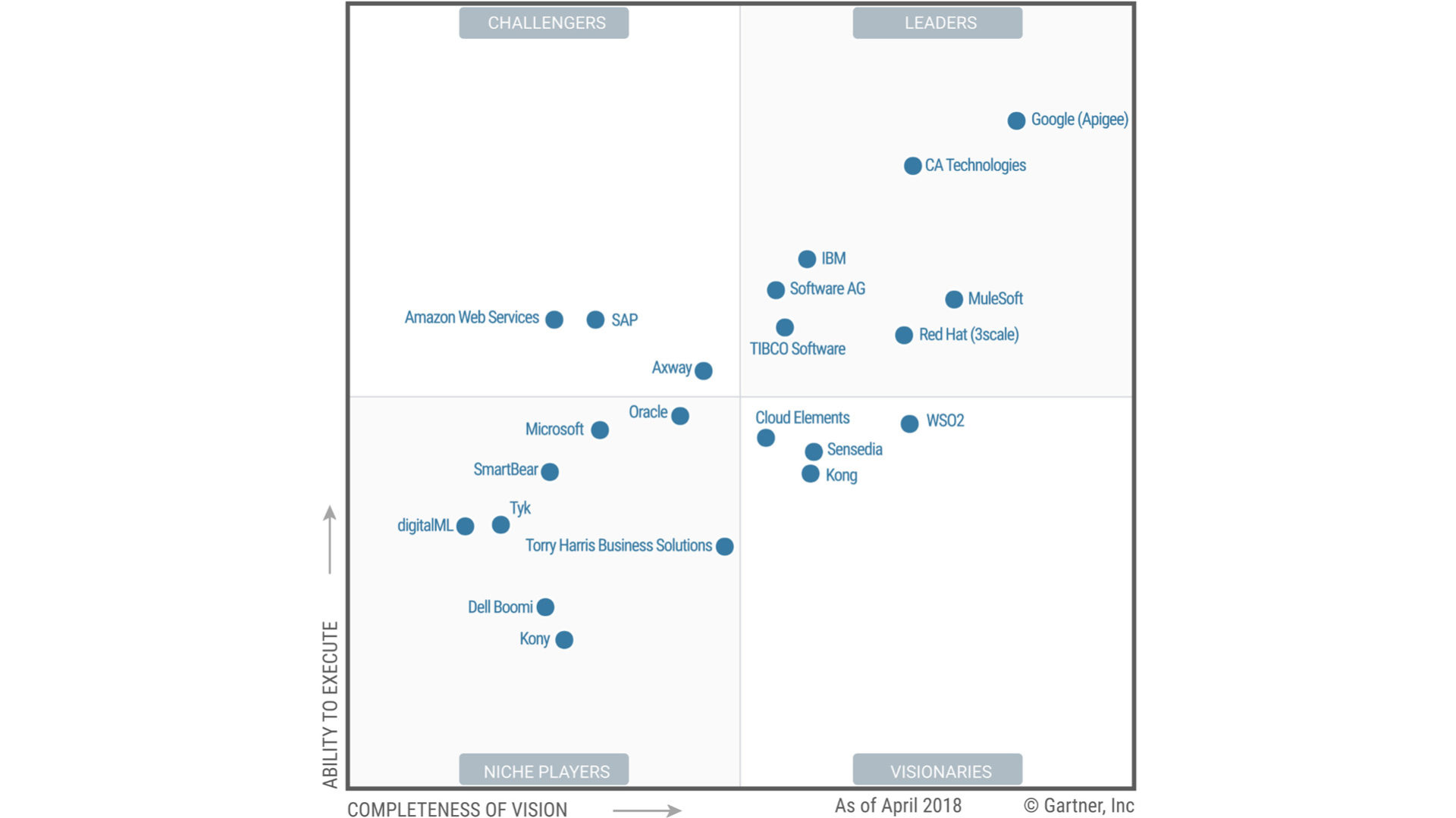 grafico API management Gartner 2018