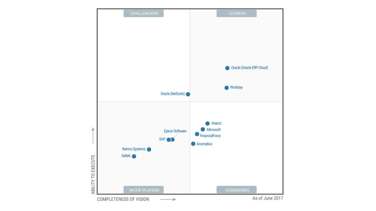 Software per la gestione finanziaria aziendale, il Quadrante Magico di Gartner