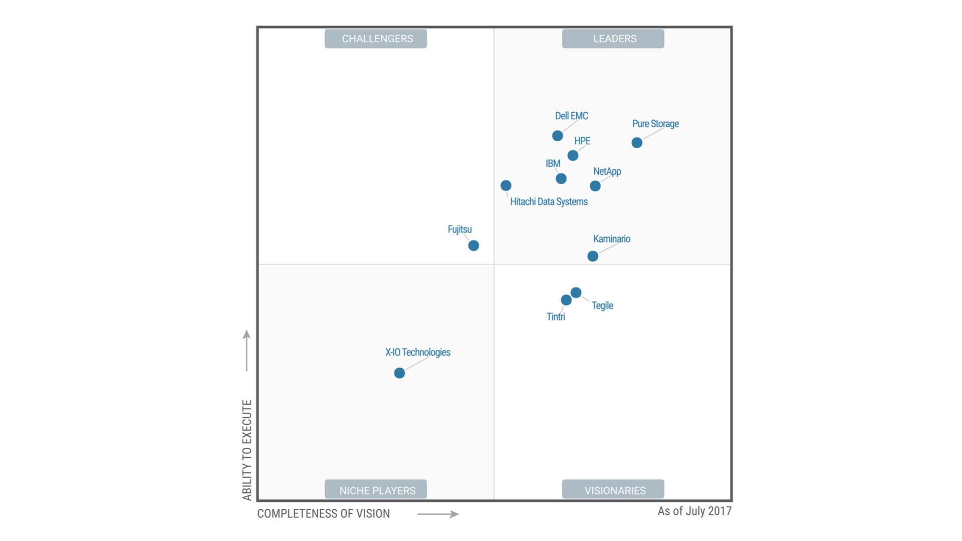 Quadrante Magico Gartner per Solid state array vendor