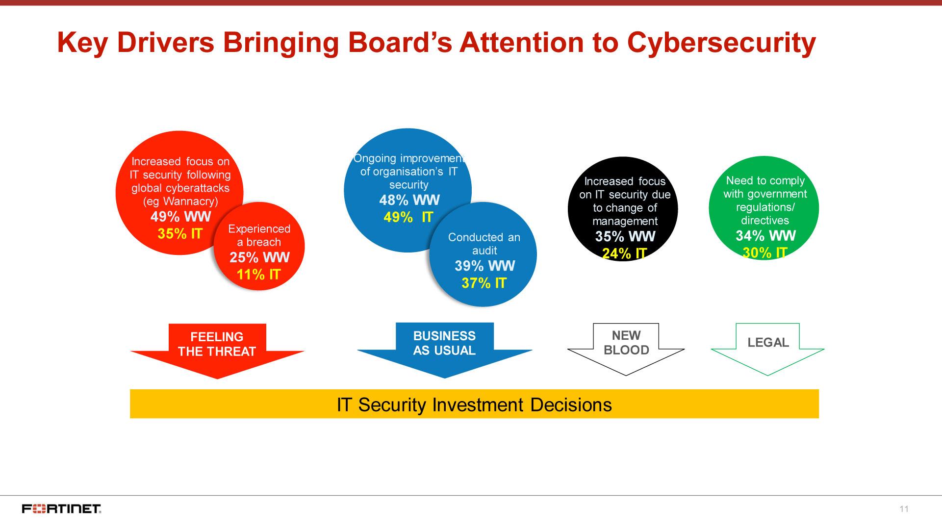 Sicurezza informatica aziendale, cosa succede in Italia e ...
