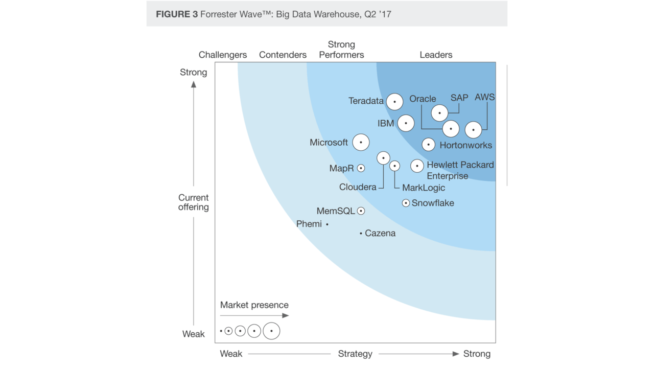 La Forrester Wave dei Big Data Warehouse