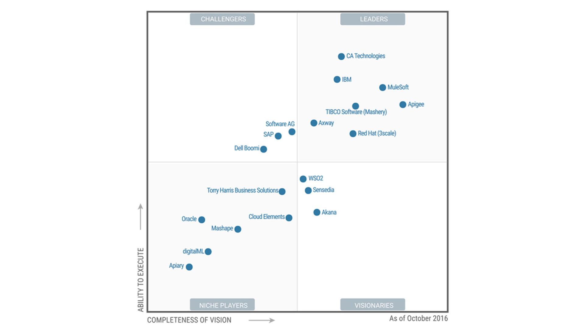 I migliori software di Api management secondo Gartner