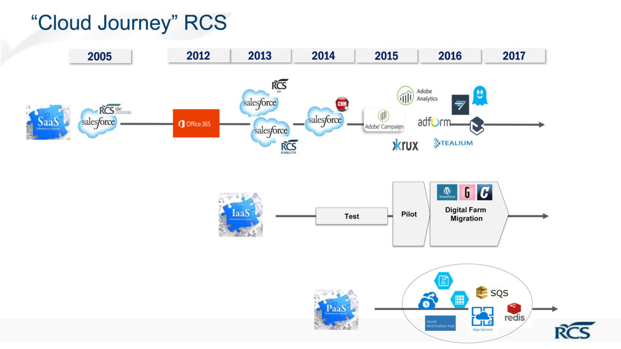 Le tappe del cloud journey di Rcs