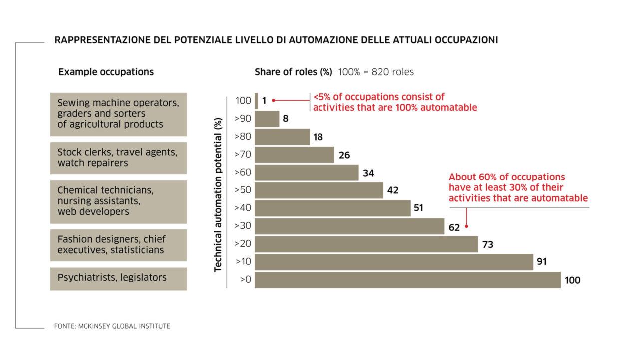 Rappresentazione del potenziale livello di automazione delle attuali occupazioni