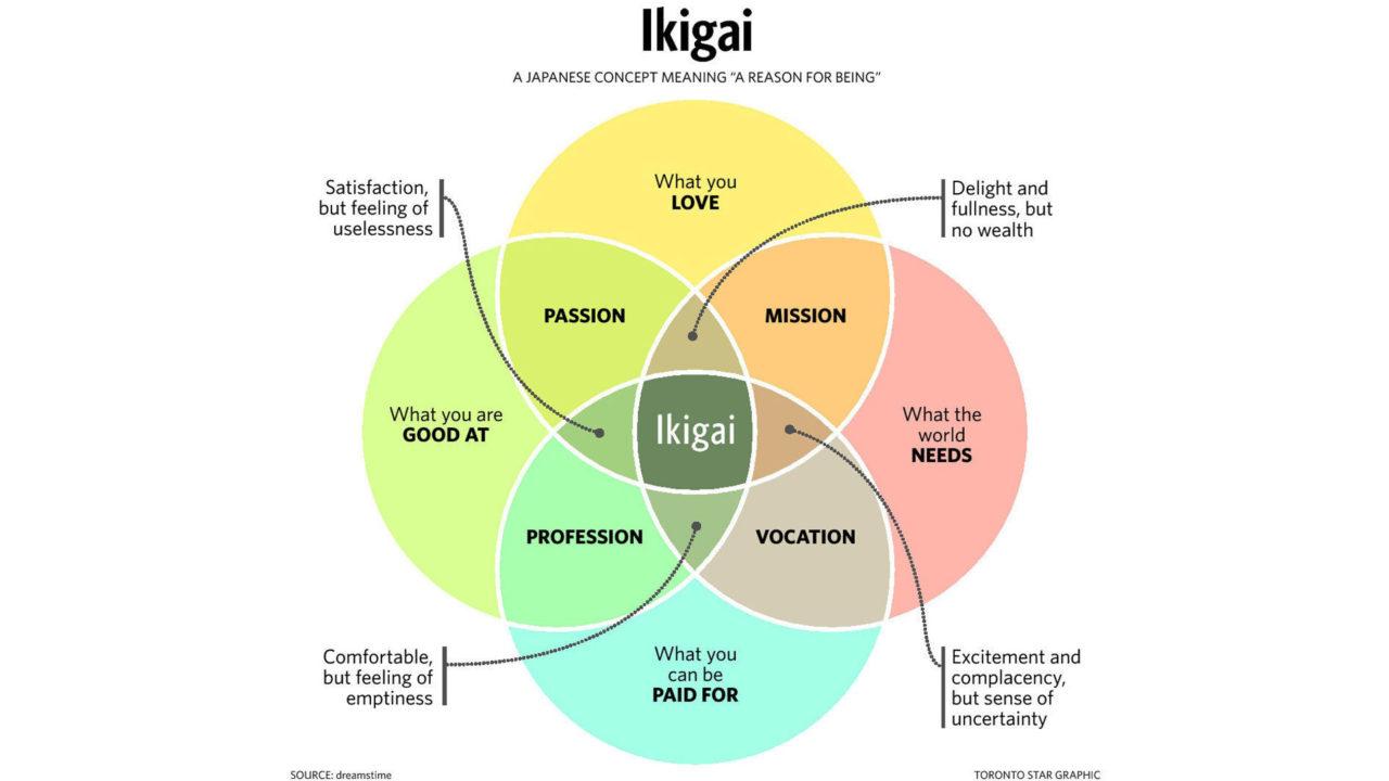Ikigai, la ragione di vita