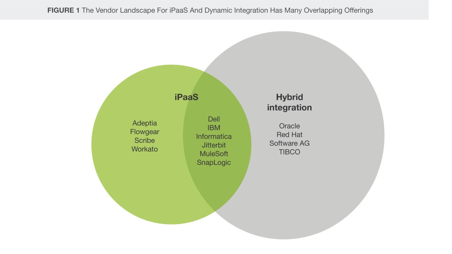 Sovrapposizione di soluzioni iPaas e Hybrid Integration