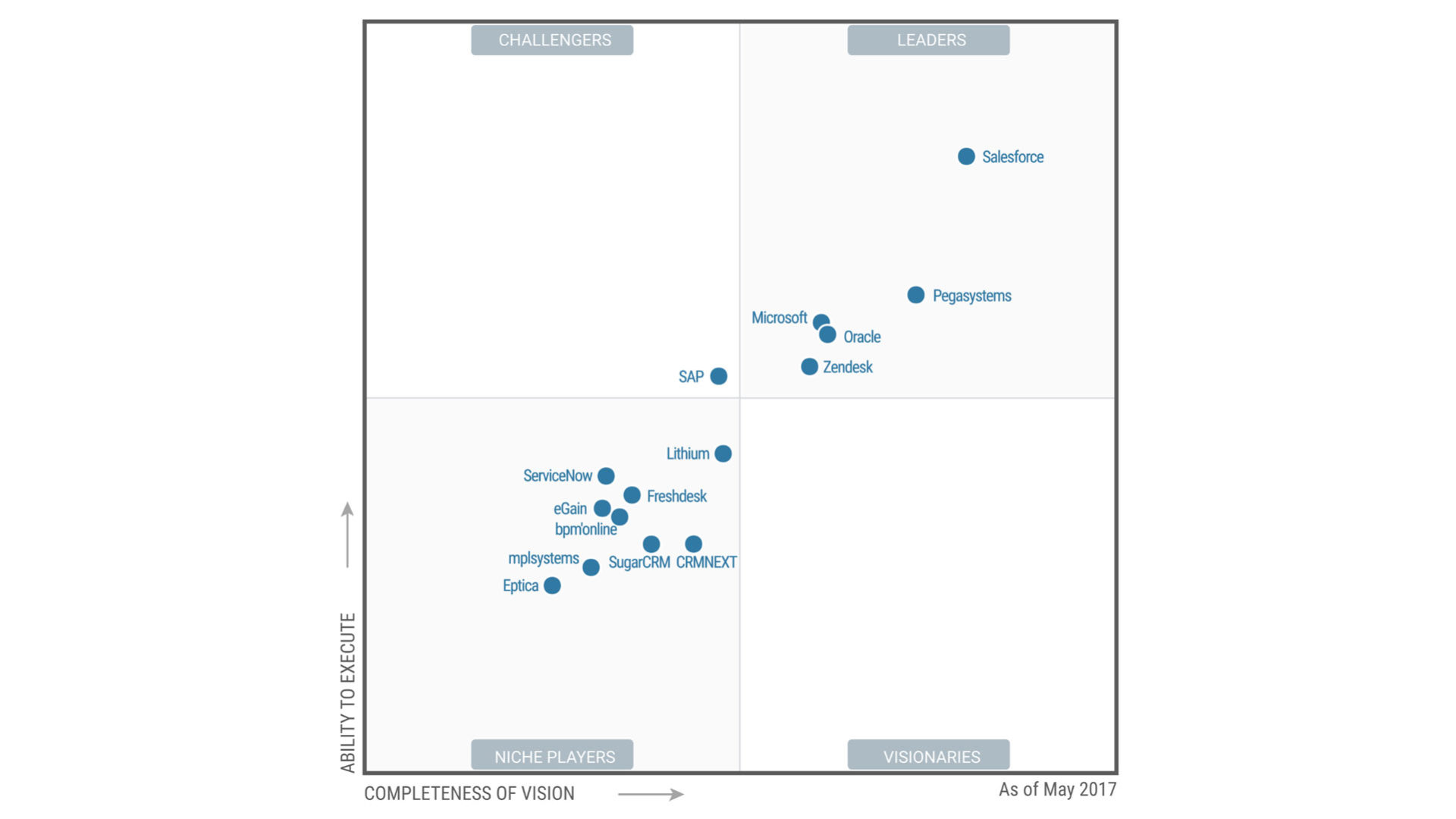 In questo quadrante Gartner sono inclusi i vendor di software CRM per customer center