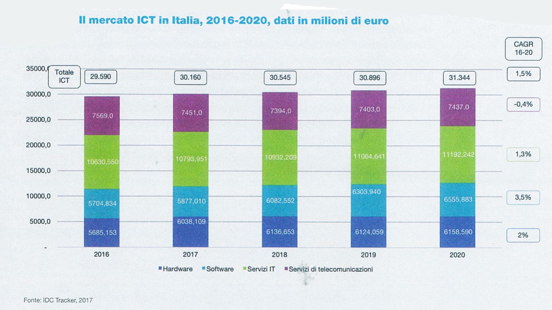 Il mercato ICT in Italia dal 2016 al 2020