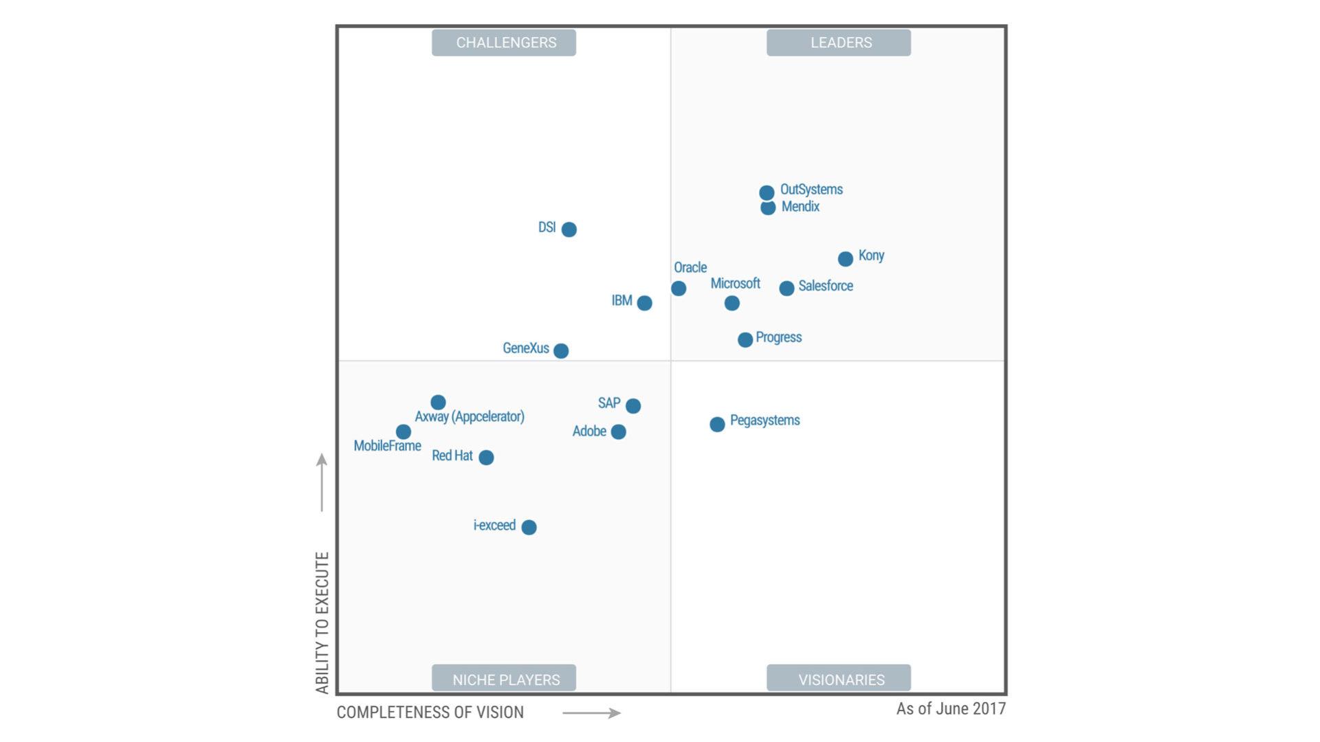 In questo Magic Quadrant di Gartner sono racchiusi vendor che offrono le migliori piattaforme di mobile App development