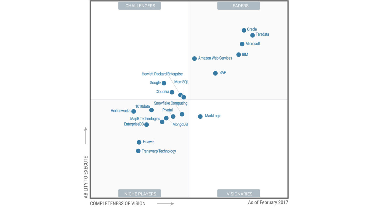 Quadrant Gartner Data Management Solutions for Analytics, i migliori software di data management
