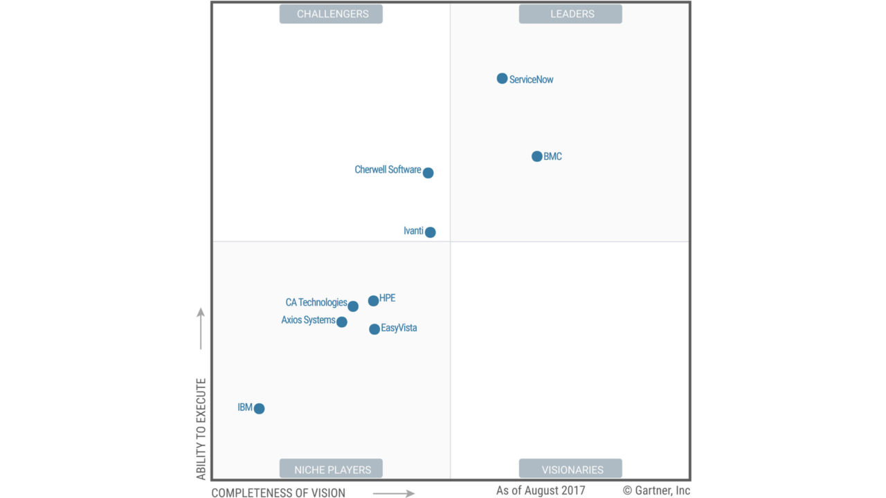 Quadrante Gartner per IT Service Management, i software ITSM