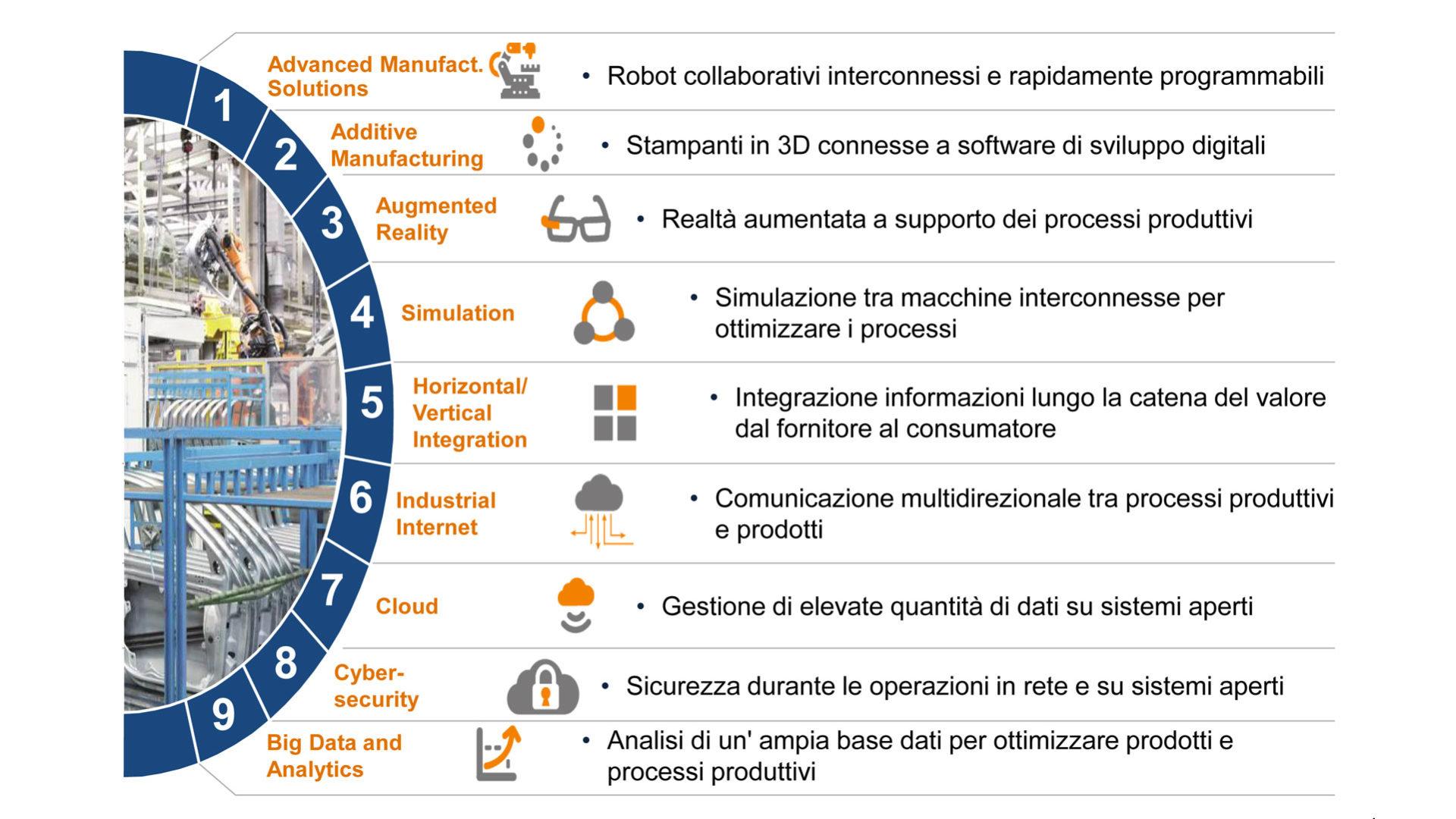 Le tecnologie abilitanti Industria 4.0