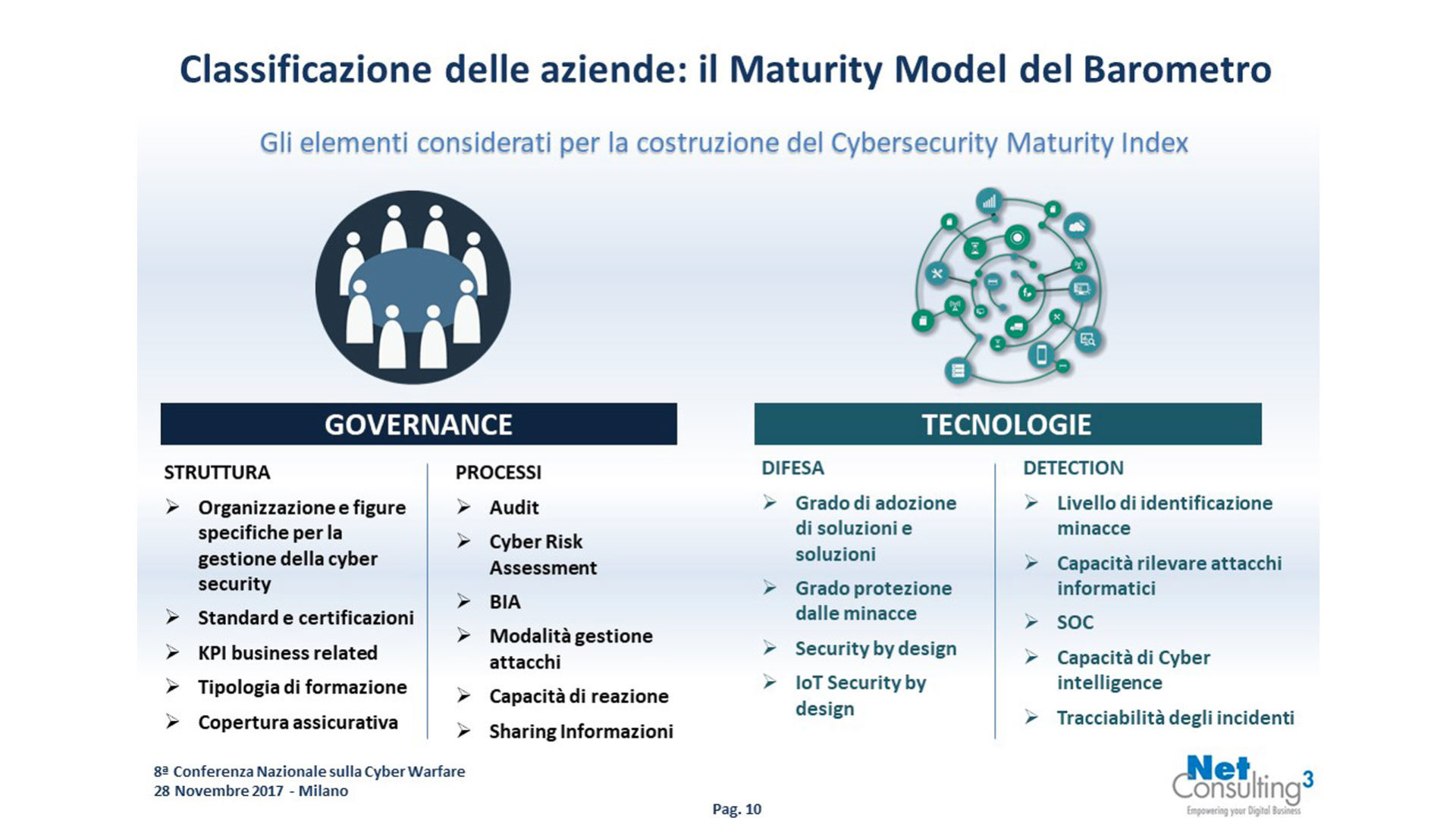Classificazione aziende il Maturity Model del Barometro Cybersecurity