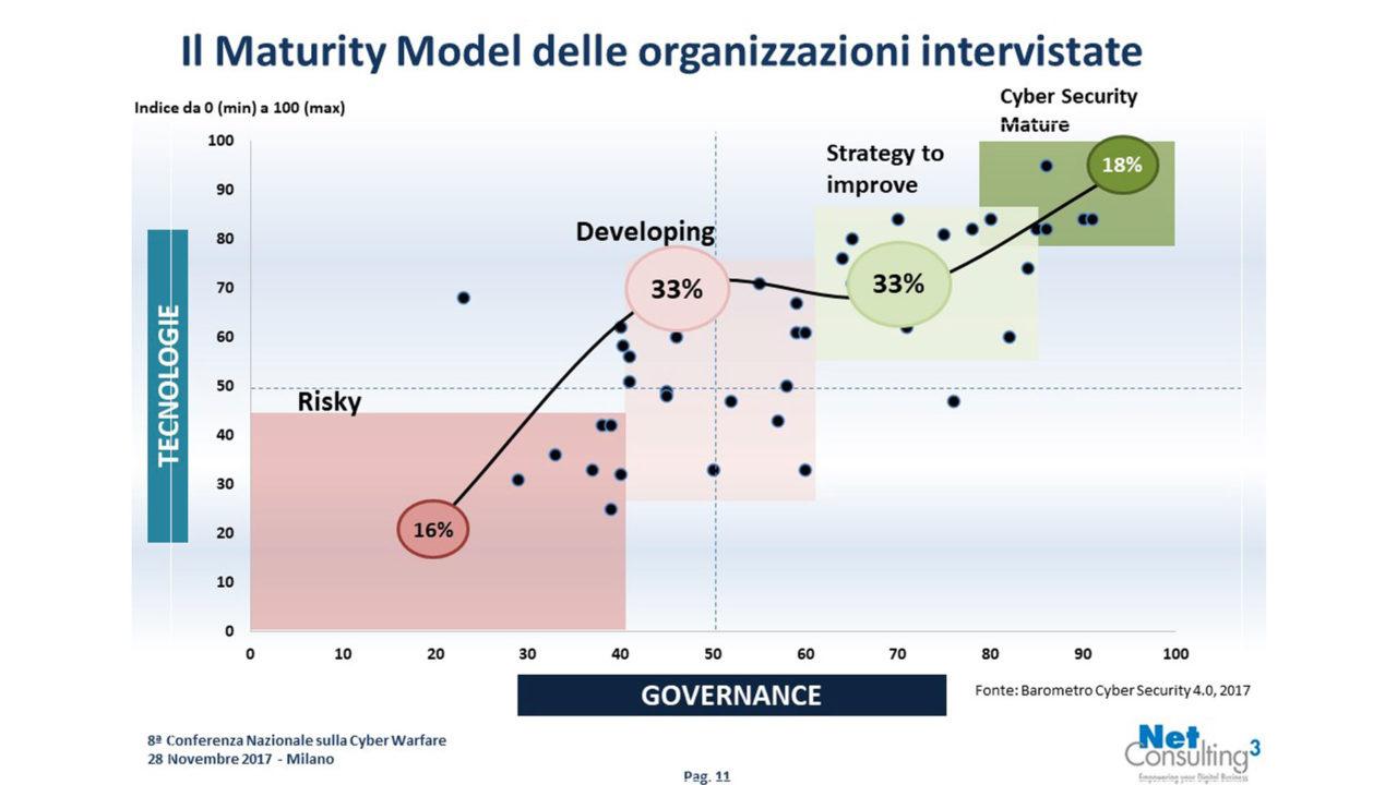 Barometro cybersecurity Il Maturity Model delle organizzazioni intervistate