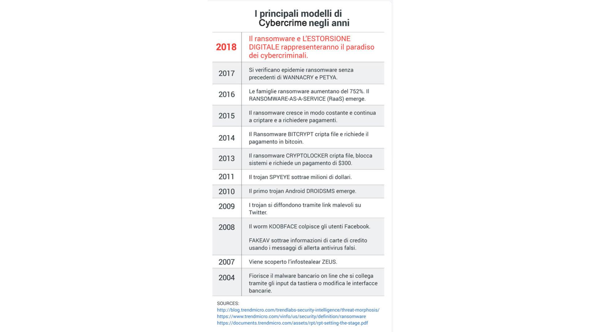Principali modelli di cybercrime e successo del ransomware negli ultimi anni