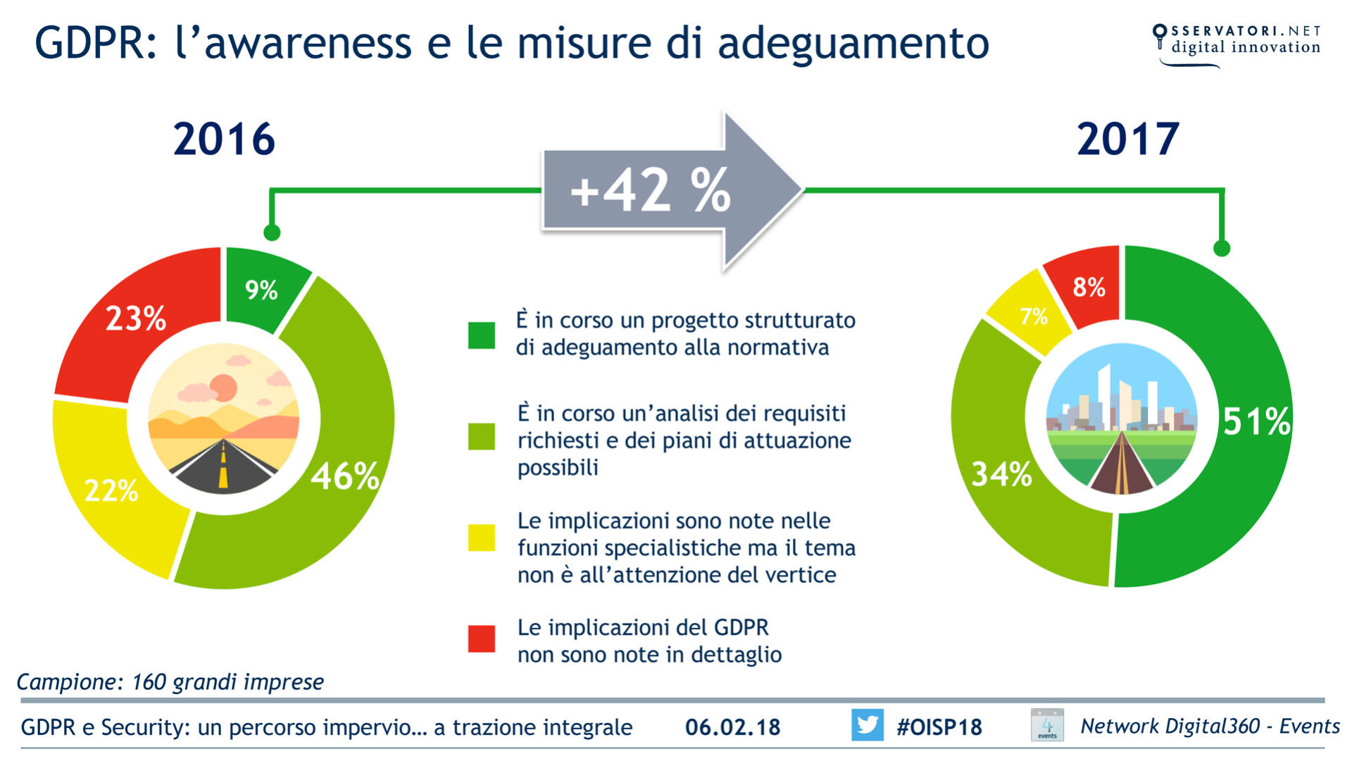 GDPR awareness e misure di adeguamento