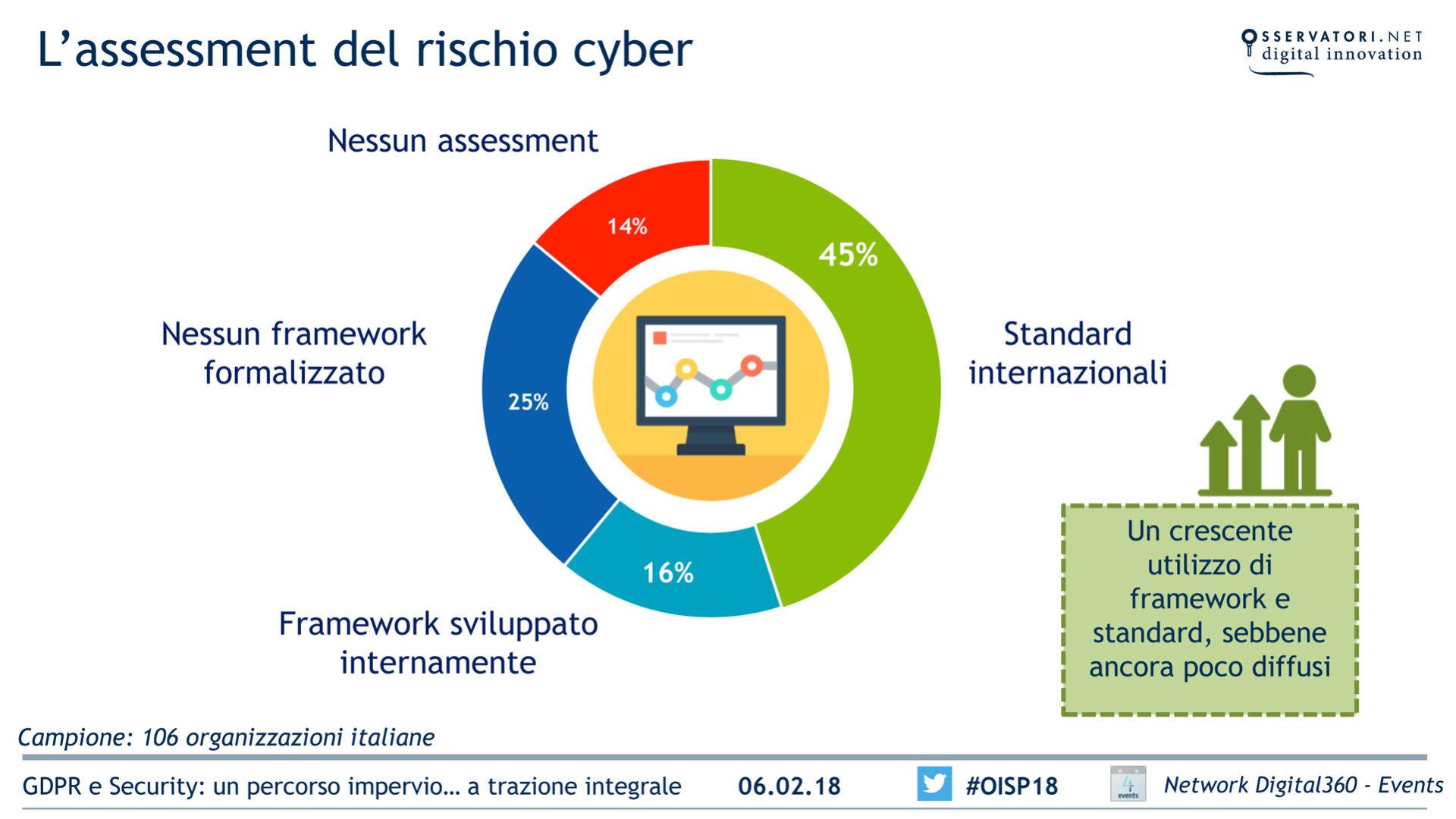Assessment rischio cyber crescita utilizzo di framework e standard