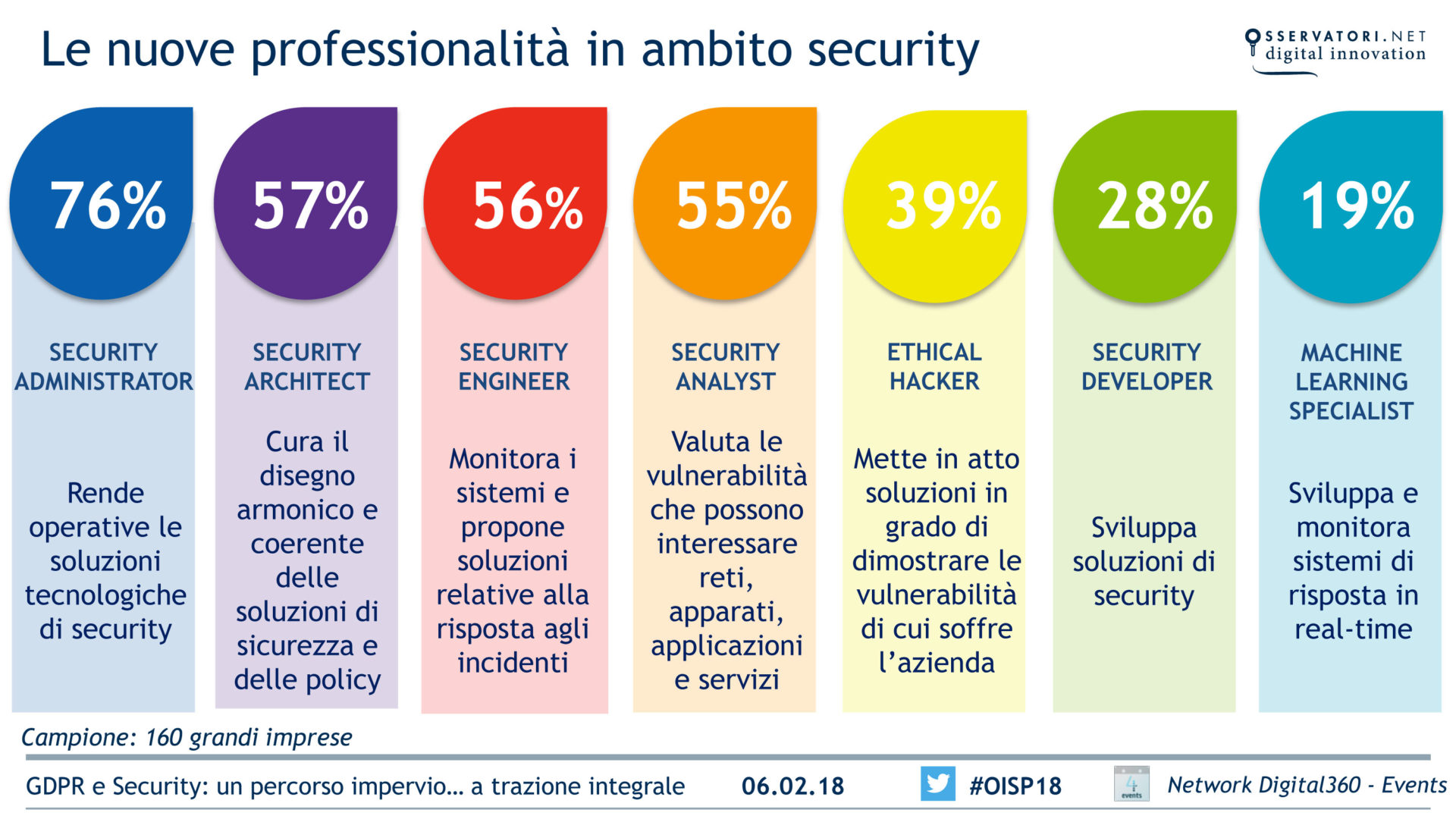 nuove professioni security