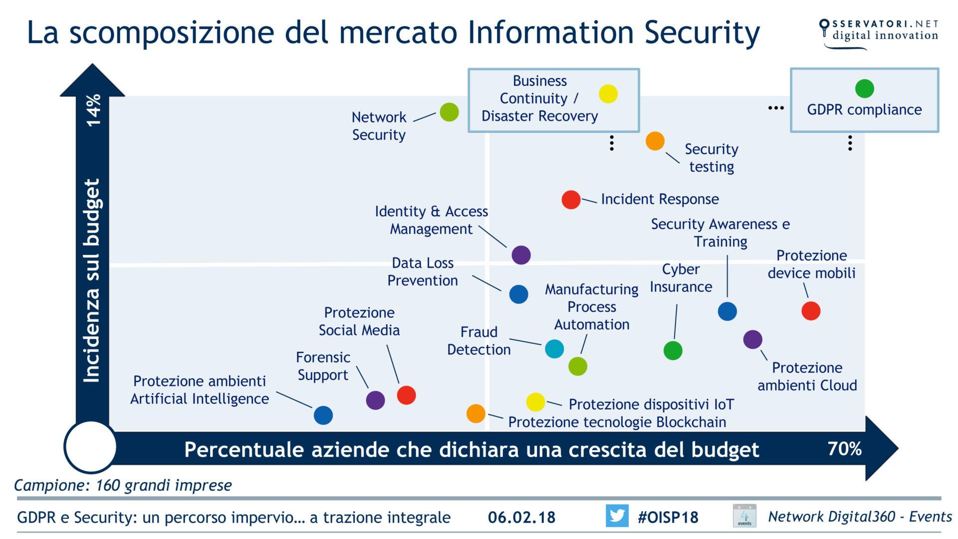 scomposizione del mercato Information Security