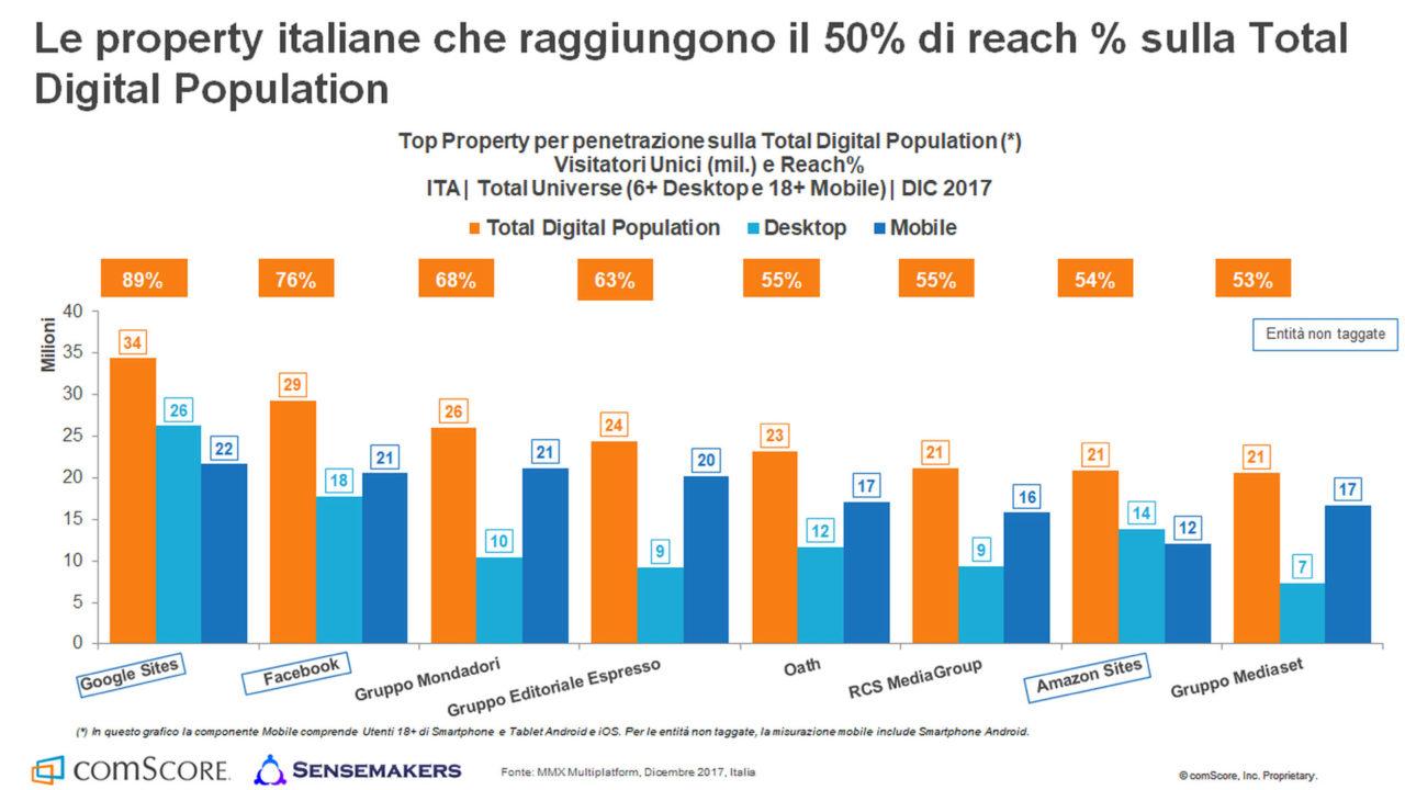 utenti internet reach property italiane