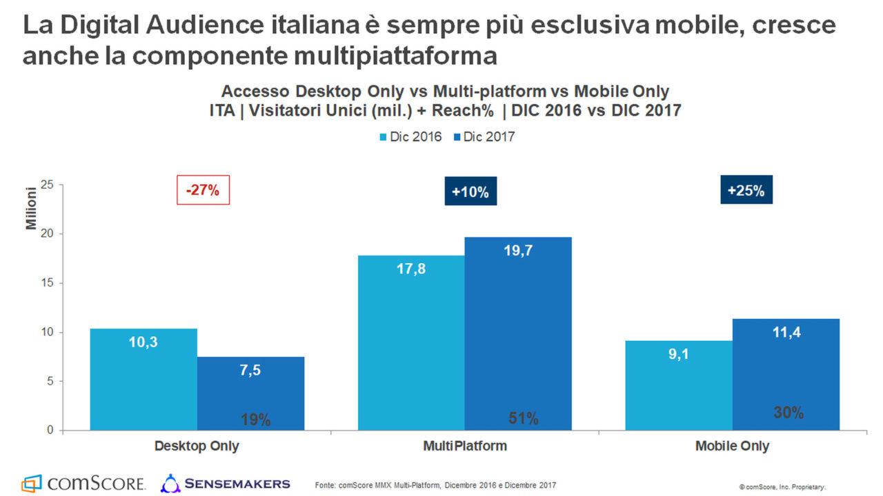 fruizione internet mobile multipiattaforma desktop