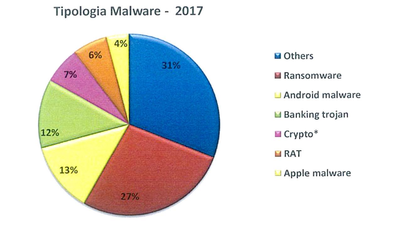 Tipologia Malware 2017