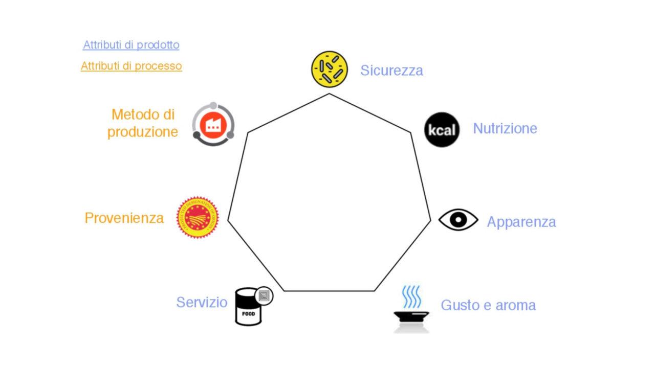 L'eptagono della qualità alimentare