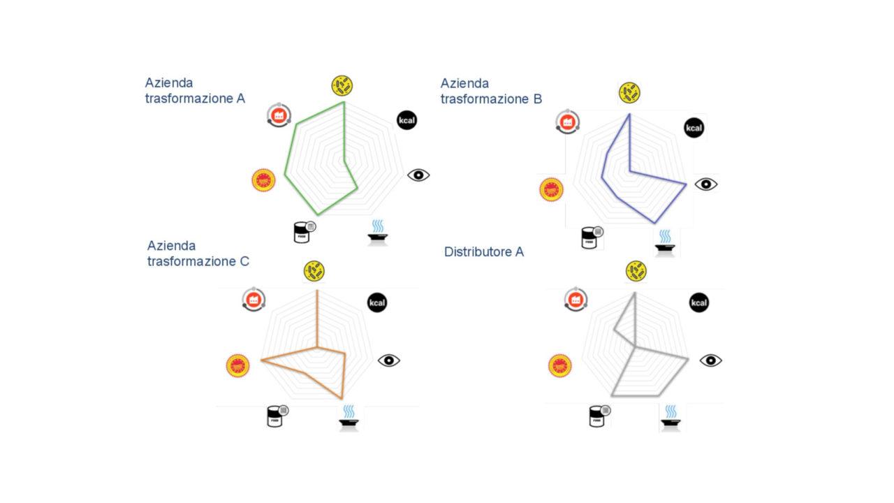 Mappature della strategia di qualità di 4 aziende