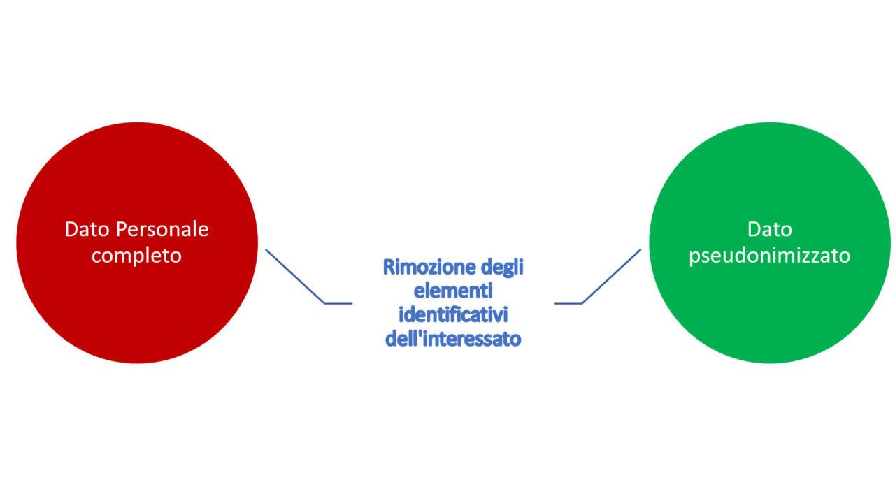Figura 1 - Processo di pseudonimizzazione dei dati