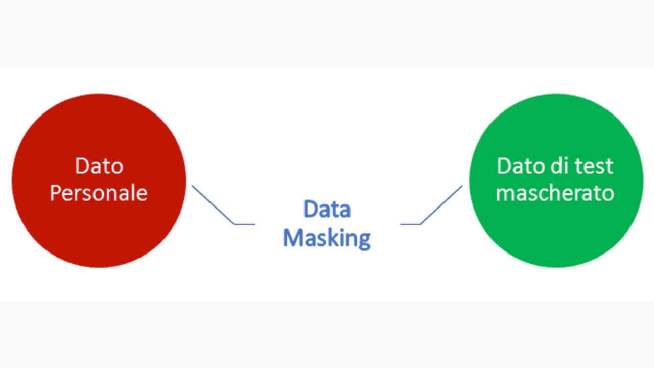 """Figura 3 - Data Masking - una tecnica per garantire che i dati trattati siano """"limitati rispetto alla finalità"""""""