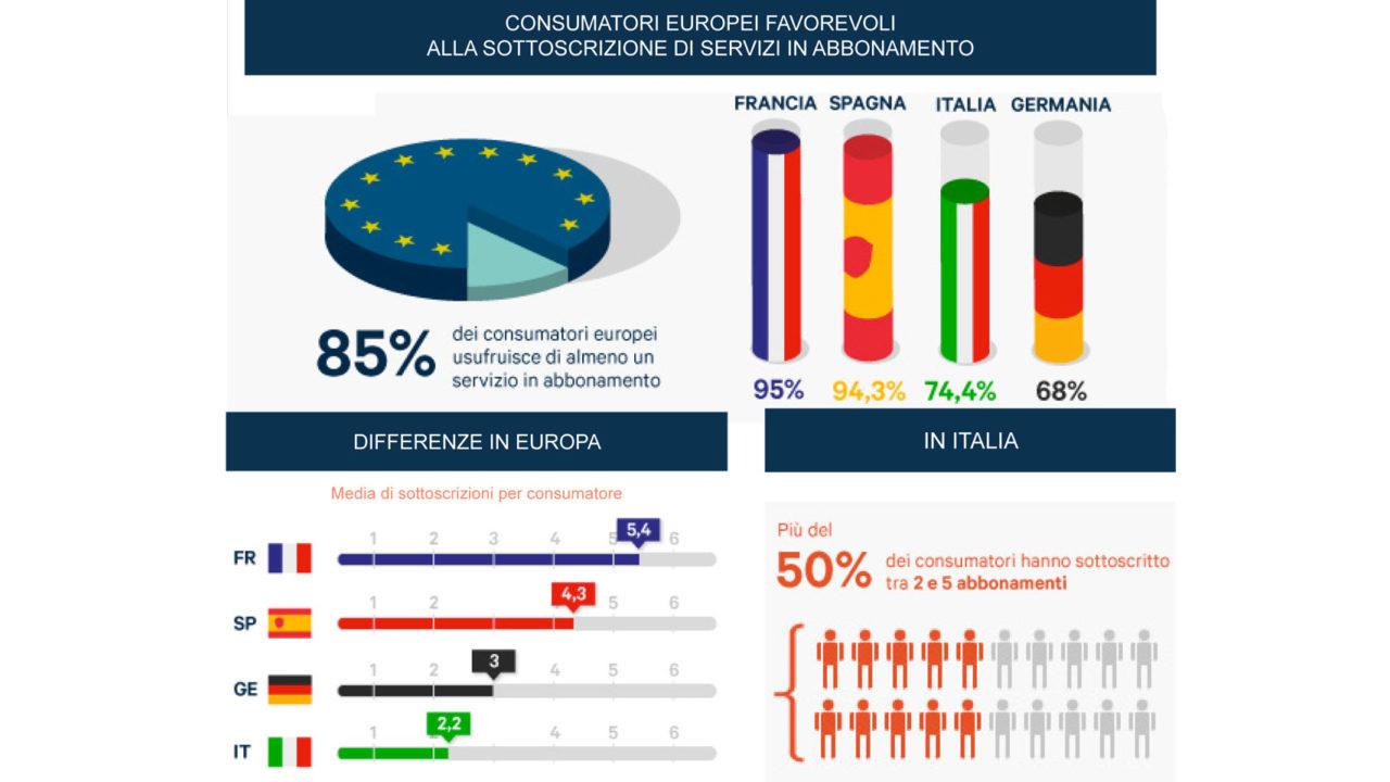 Consumatori europeiu favorevoli alla sottoscrizione di servizi in abbonamento
