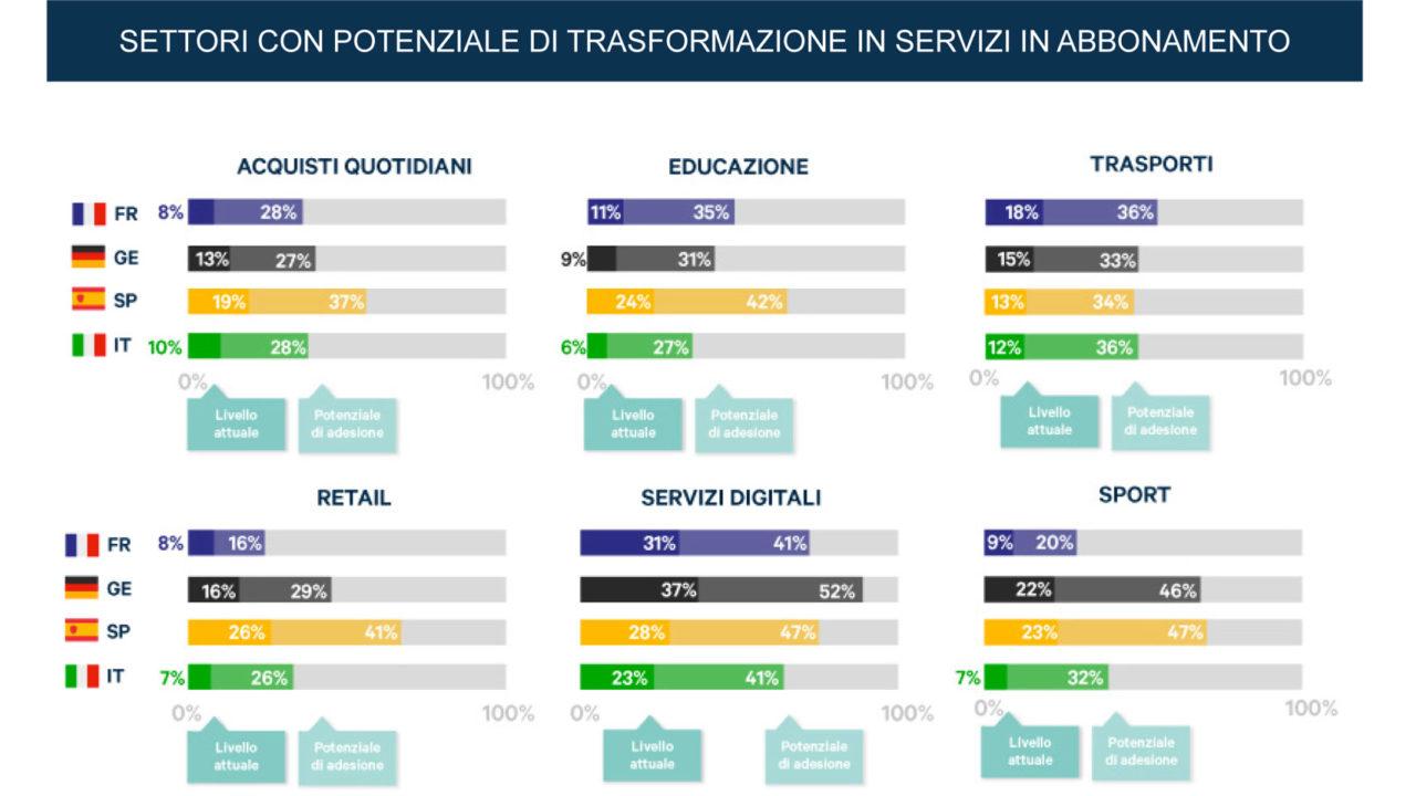 Settori con potenziale di trasformazione in servizi in abbonamento
