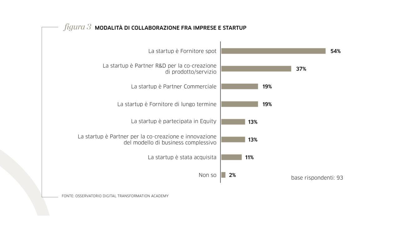 Modalità di collaborazione fra imprese e startup
