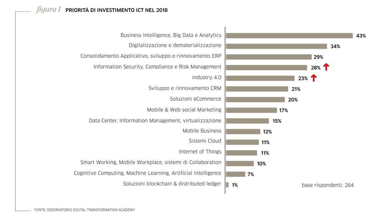 Figura-1-Priorita-investimenti-ICT-PP