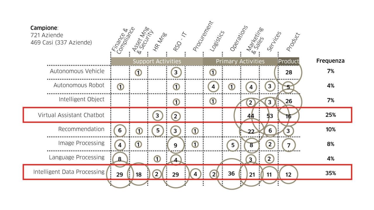 Suddivisione dei casi analizzati per categoria di applicazione AI