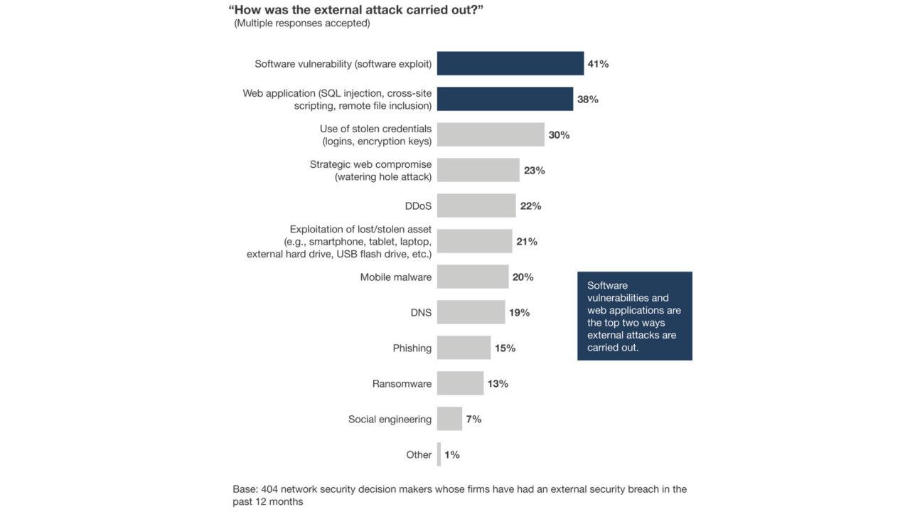 come proteggere le applicazioni aziendali - attacchi esterni