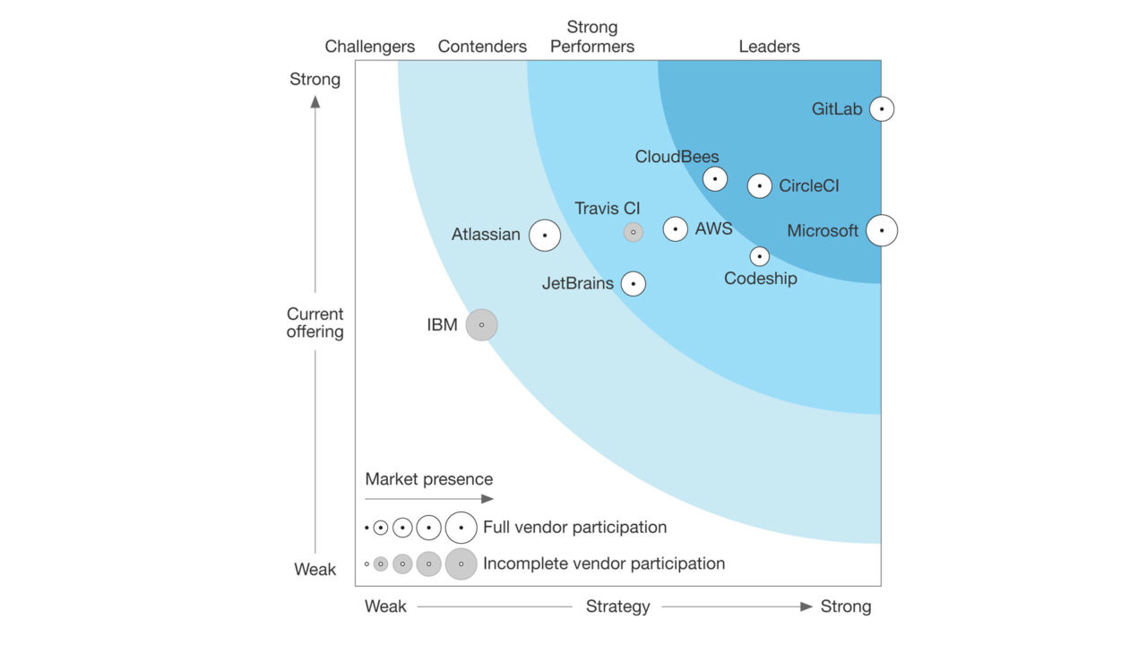 The Forrester Wave Continuous Integration Tools