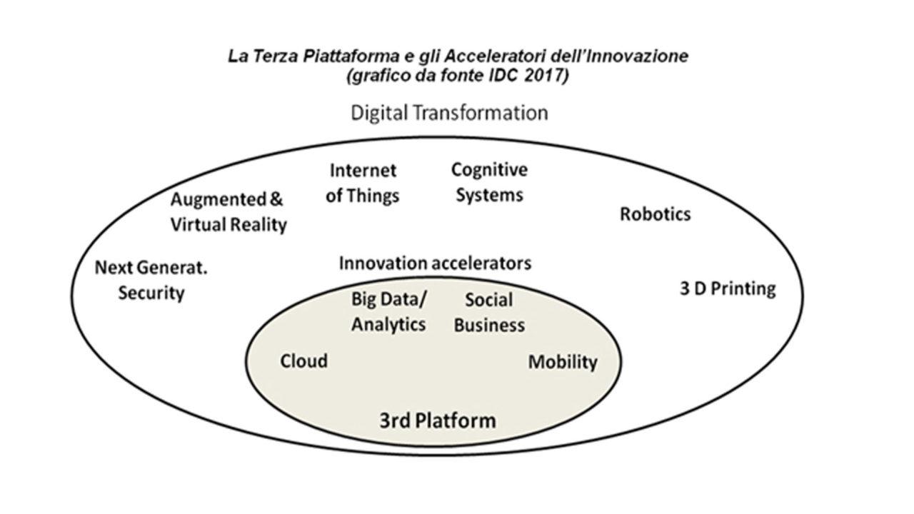 La Terza Piattaforma e gli Acceleratori dell'innovazione