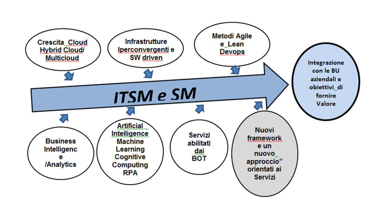 Schema dei principali fattori tecnologici con impatto sui Servizi