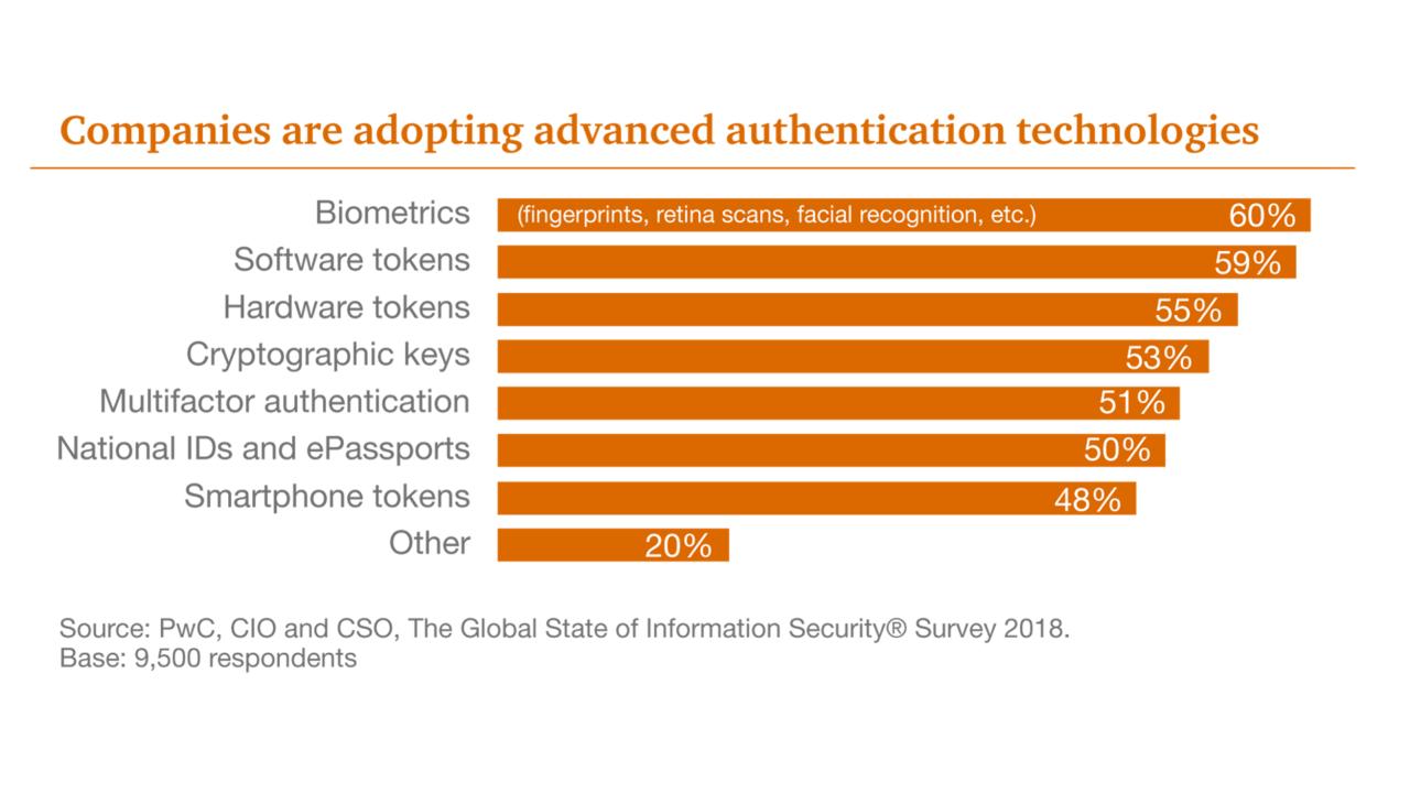 sistemi di riconoscimento biometrici: percentuale di adozione