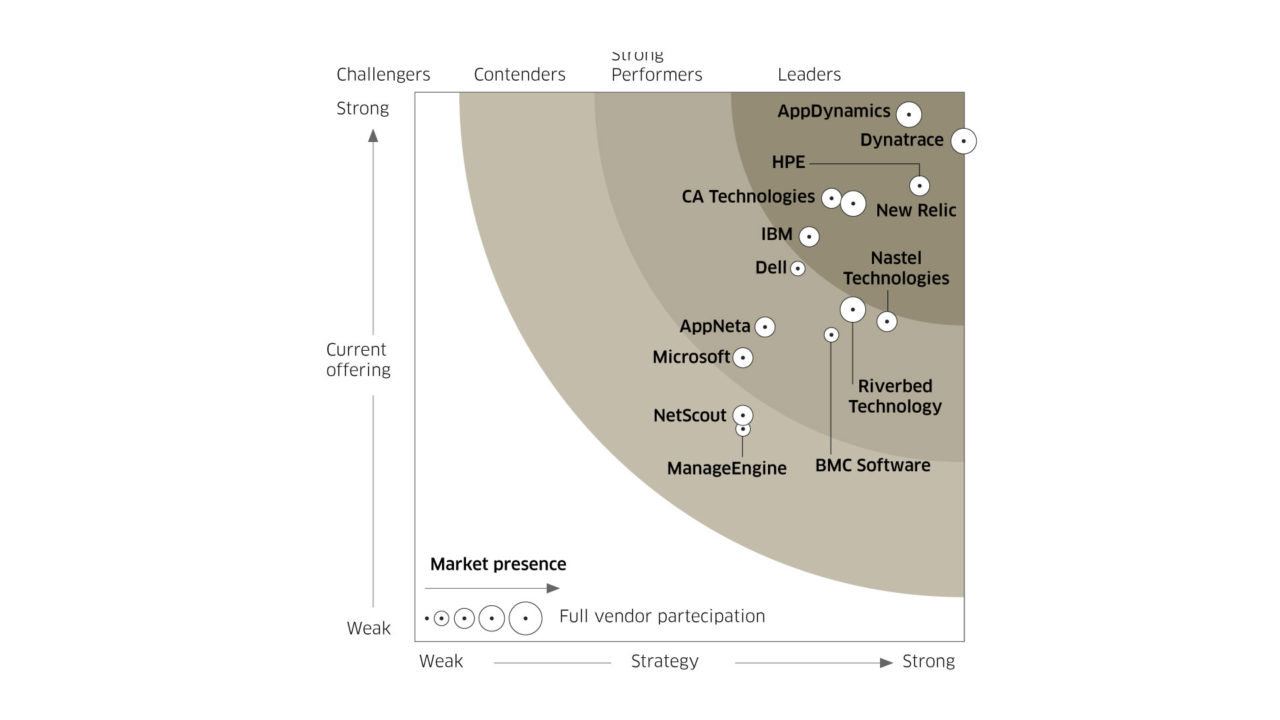 wave application performance management forrester