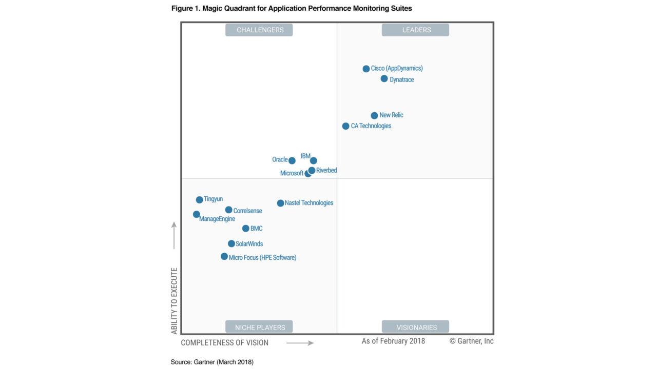 Gartner Magic Quadrant for Application Performance Monitoring Suites