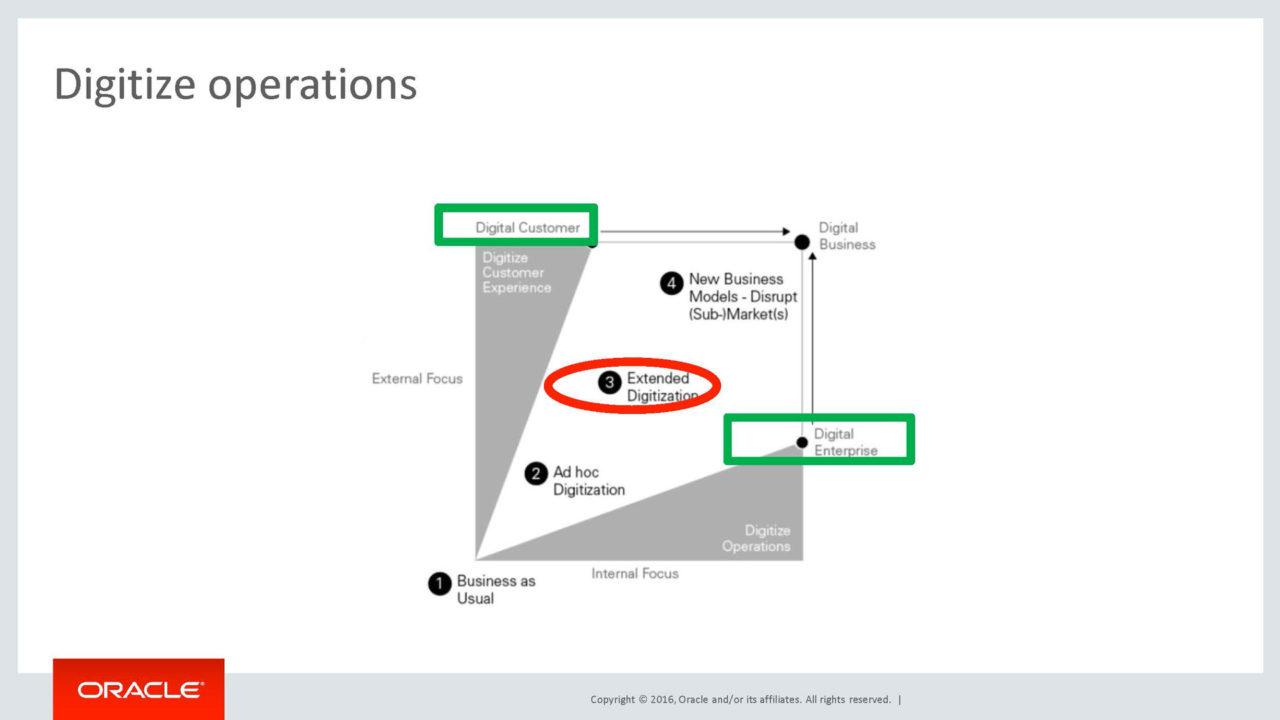 digitalizzazione del business