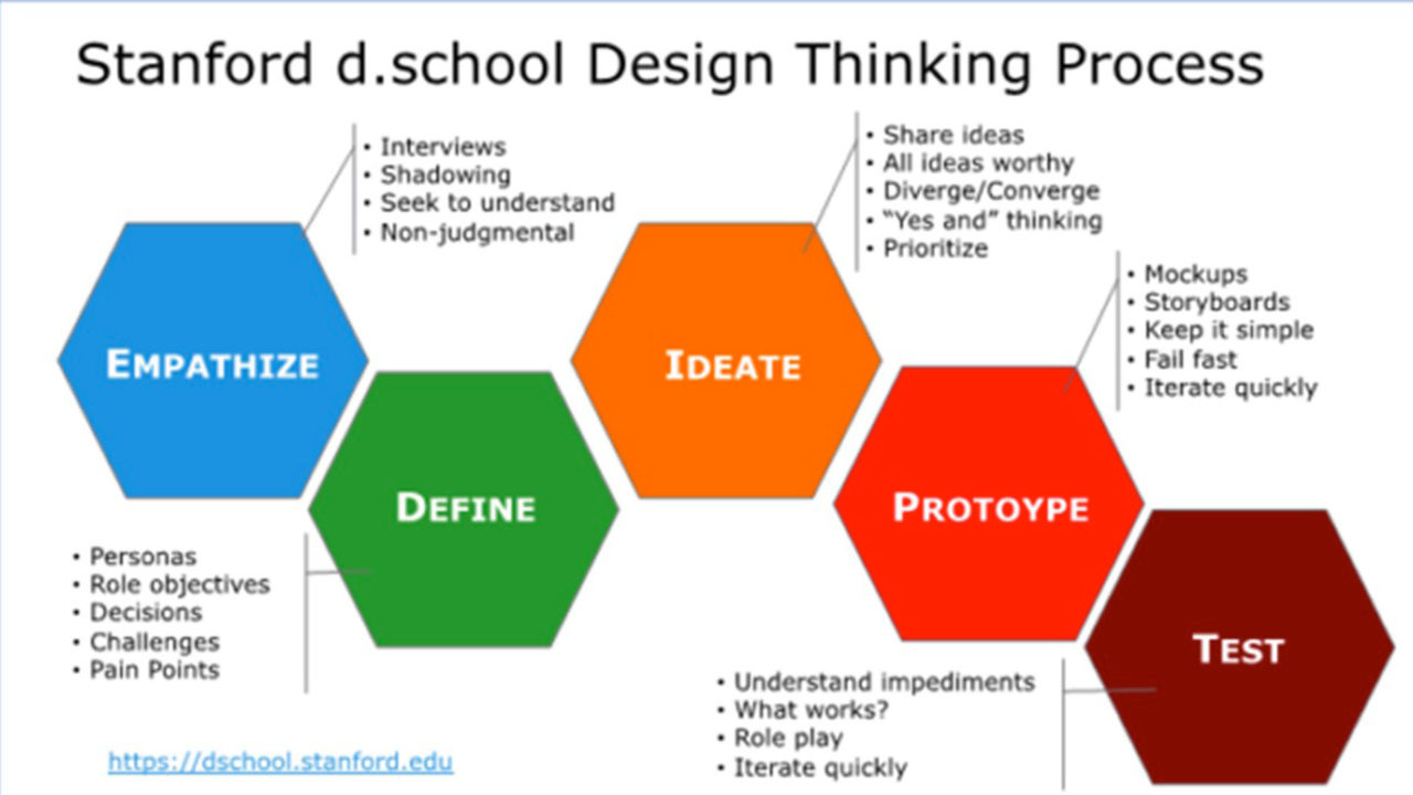 Le fasi del design thinking ProcessoDTS