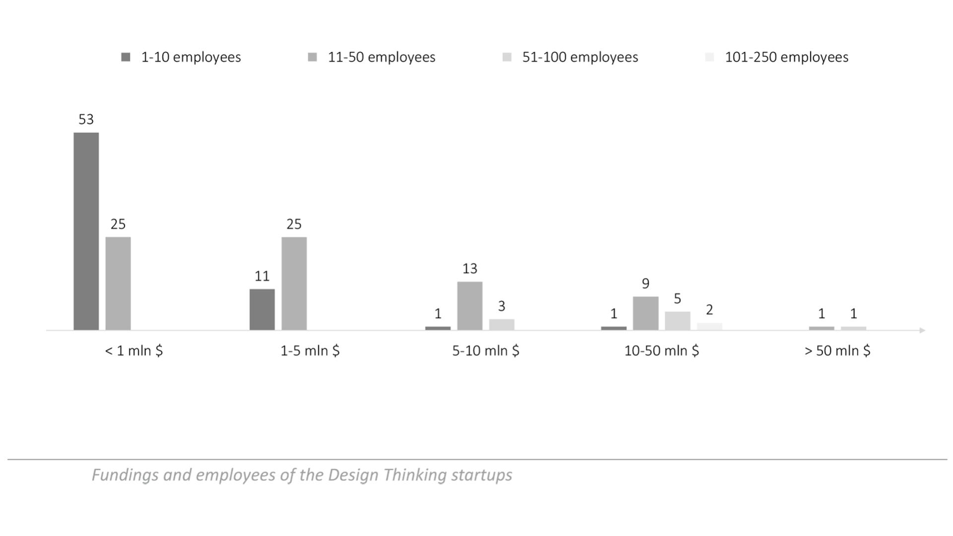 Investimenti-e-dipenti-startup-design-thinking