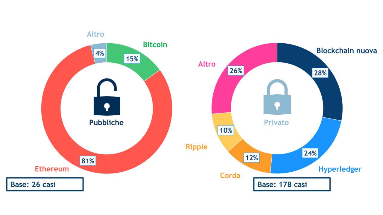 casi blockchain per piattaforma