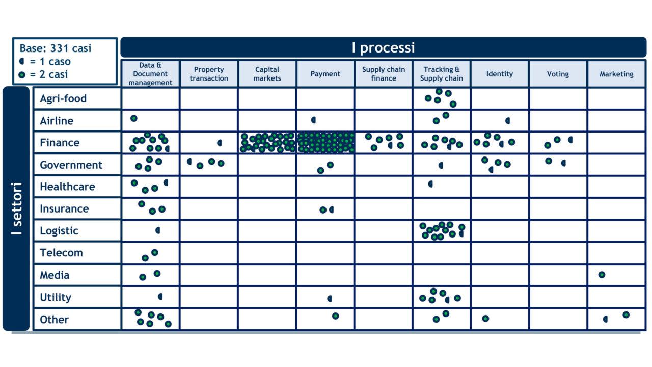 blockchain settore e processo