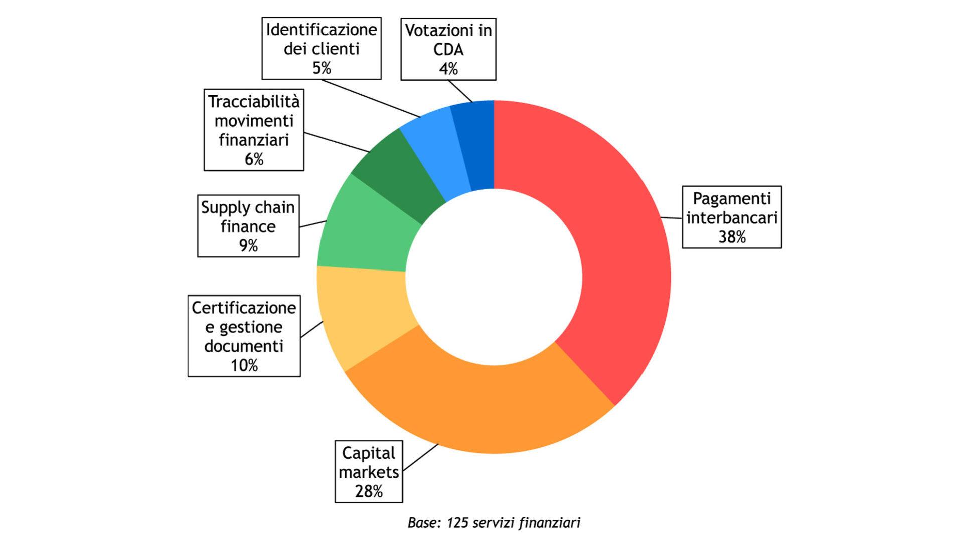 La distribuzione dei servizi finanziari sviluppati su tecnologia blockchain